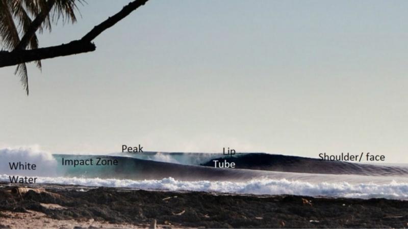 Study the wave breaks
